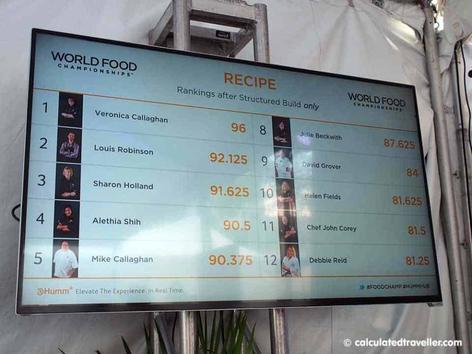 Food Fight at the 2015 World Food Championships Kissimmee Florida Scores